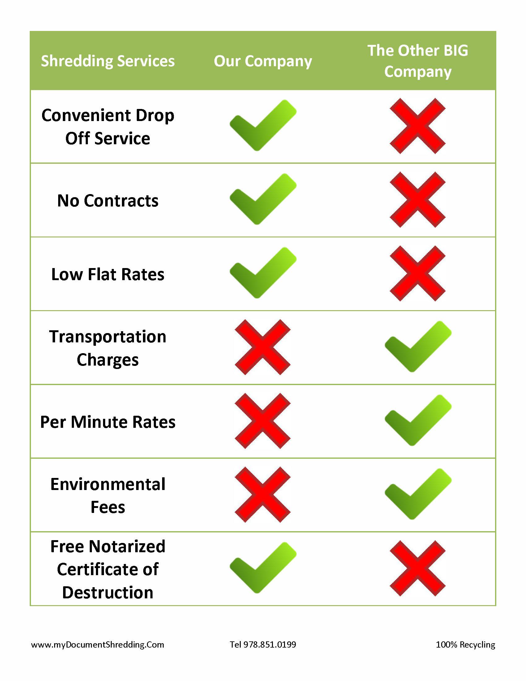 HIPAA Paper Shredding Companies